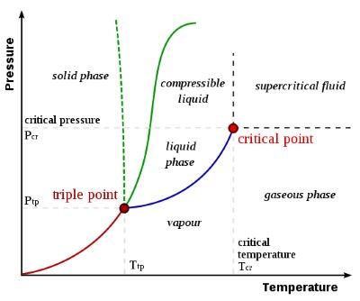 Critical Point Temperature Calculator Org